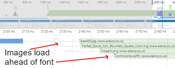 Extract from Chrome Devtools showing images loading ahead of font