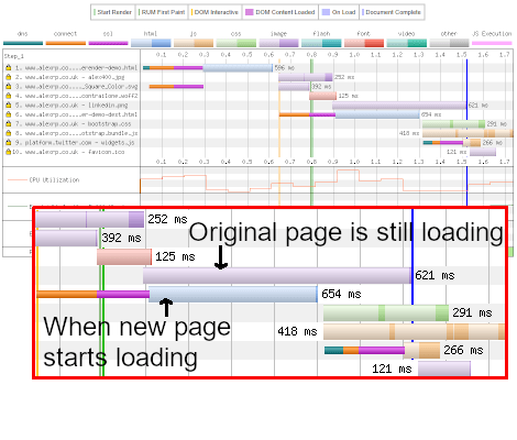 Waterfall chart showing how prerendering a second page can begin before the first page has finished loading