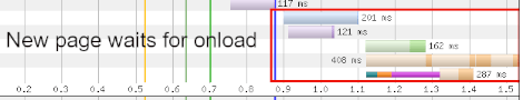 Waterfall chart showing how prerendering waits until after onload